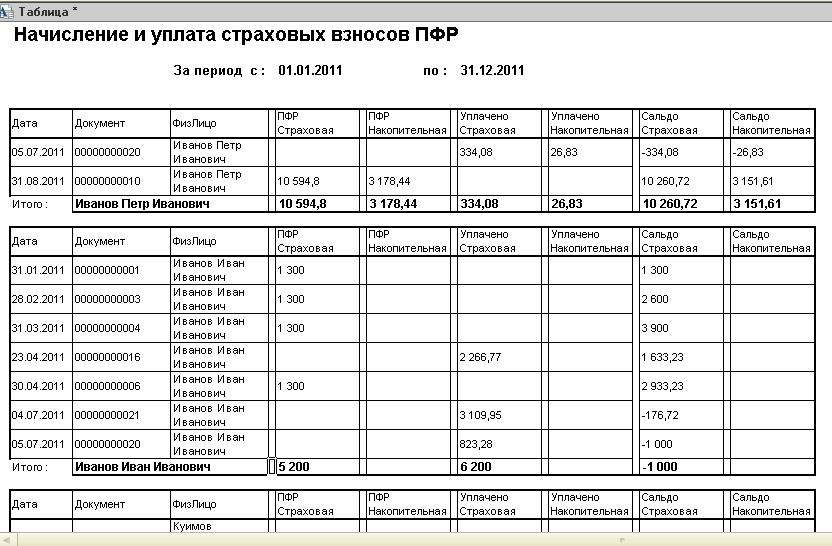 "Карточка ""Начислено-уплачено по ПФР"""